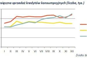 PB: Kredytowa mapa Polski - ściana wschodnia spłaca najlepiej