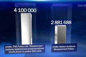 TNS kontra TVP. Rażący błąd telewizji Jacka Kurskiego