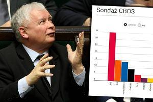 Najnowszy sondaż CBOS. PiS wyżej niż PO i Nowoczesna razem wzięte. W Sejmie pięć partii