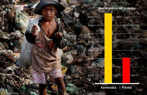 Kwota wolna od podatku w Kambod�y najbiedniejszym pa�stwie Azji jest prawie 3trzykrotnie wy�sza ni� w naszym kraju.
