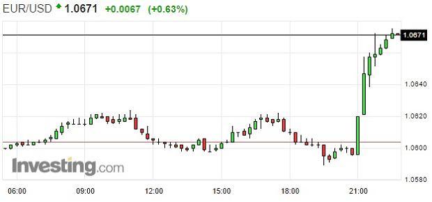 Notowania euro do dolara