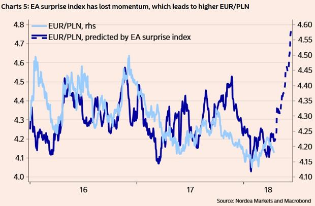 Złoty powinien się osłabiać, bo wyraźnie spada indeks zaskoczeń dla strefy euro