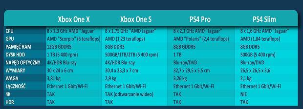 Xbox One X - Specyfikacja
