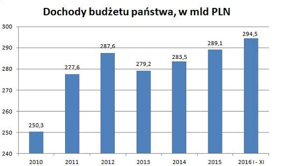 Dochody budżetowe w Polsce