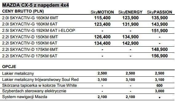 Mazda Cx 5 2015 Znamy Polskie Ceny