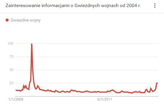 Zainteresowanie Gwiezdnymi Wojnami w Google na przestrzeni czasu