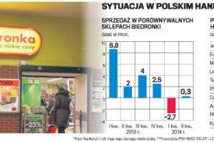 Tania �ywno�� bije nawet w Biedronk�. Dyskonty zmieniaj� strategi�