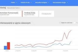 Trendy Google przewidziały niemal idealnie wynik wyborów