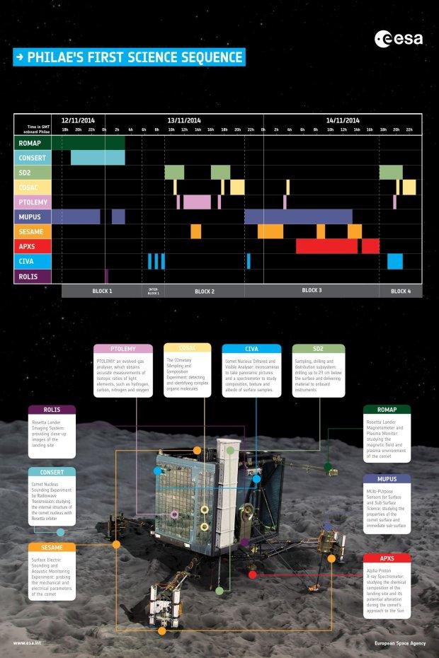 Plan pracy naukowej Philae.