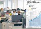 20 tys. nowych miejsc pracy rocznie