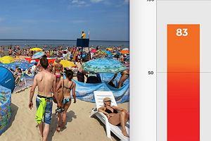 W wakacje w Polsce utonęło więcej osób niż zginęło w zamachach w Europie w 2016 roku