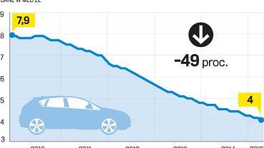 wartość kredytów samochodowych