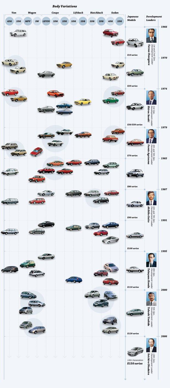 Wszystkie wersje nadwoziowe Toyoty Corolli