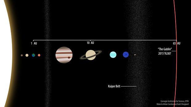 Nowa planeta karłowata w Układzie Słonecznym