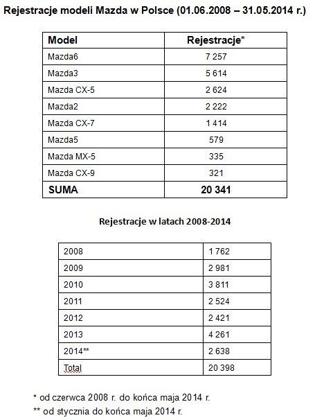 Rejestracje modeli Mazda w Polsce (01.06.2008 - 31.05.2014 r.)