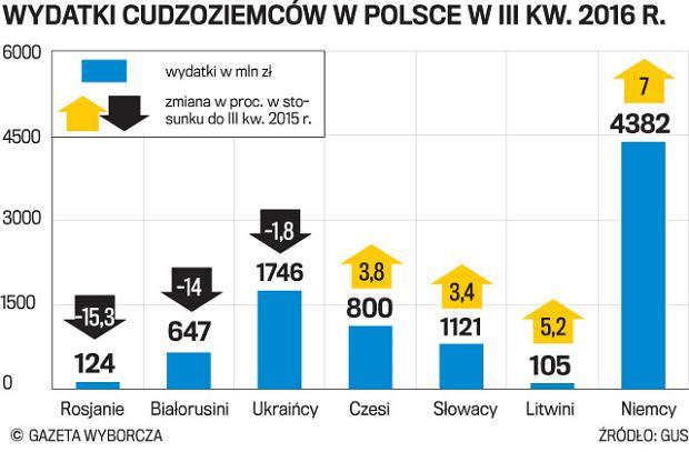 Rosną zakupy obcokrajowców w Polsce. Więcej wydają Niemcy, mniej Rosjanie