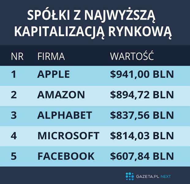 Najdroższe spółki na świecie