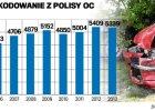 Komisja Nadzoru Finansowego porz�dkuje polisy OC