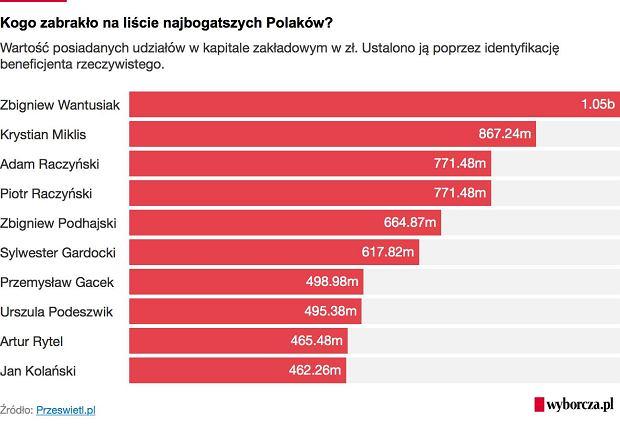 Kogo brakuje na liście najbogatszych Polaków?