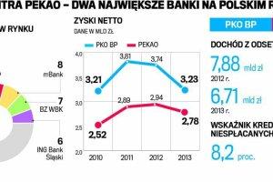 Goldman Sachs radzi: sprzedajcie akcje polskich bank�w