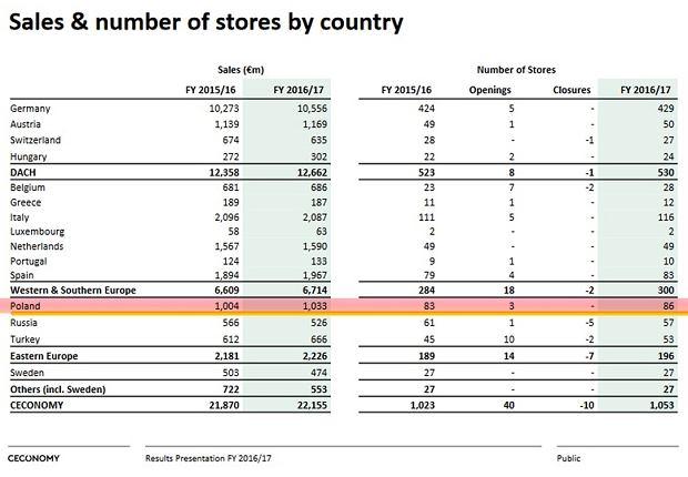 Przychody sieci Saturn i MediaMarkt w Polsce