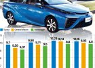 Spalinowa zadyszka i zielone zacofanie Volkswagena