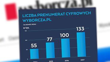 Rośnie liczba prenumeratorów cyfrowej Wyborczej