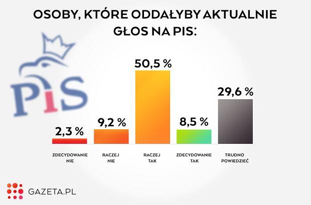 Sondaż dla Gazeta.pl