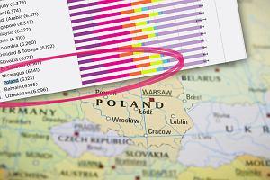 Polska wyżej na liście najszczęśliwszych krajów świata. Pokonaliśmy Włochy, Japonię, Rosję i Węgry