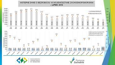 Poziom bezrobocia wciąż najniższy od momentu powstania województwa