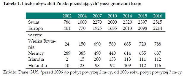 Liczba obywateli Polski pozostających poza granicami kraju