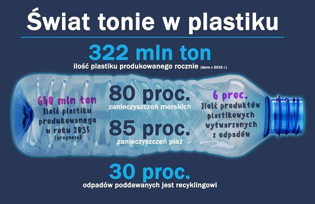 Świat tonie w śmieciach