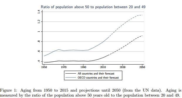 Starzenie się społeczeństw