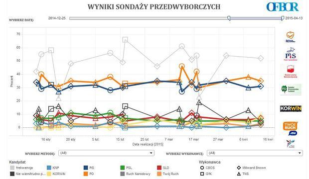 """Najnowszy sondażowy """"kombajn"""" przedwyborczy: wszystkie notowania na jednym wykresie"""
