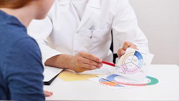 Cykl menstruacyjny - ile trwają poszczególne fazy?