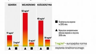 Dane o stężeniu benzo(a)pirenu  z trzech stacji WIOŚ na Pomorzu