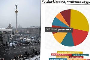Tysi�ce polskich firm eksportuje na Ukrain�. Zobacz, co tam sprzedajemy [WYKRES DNIA]