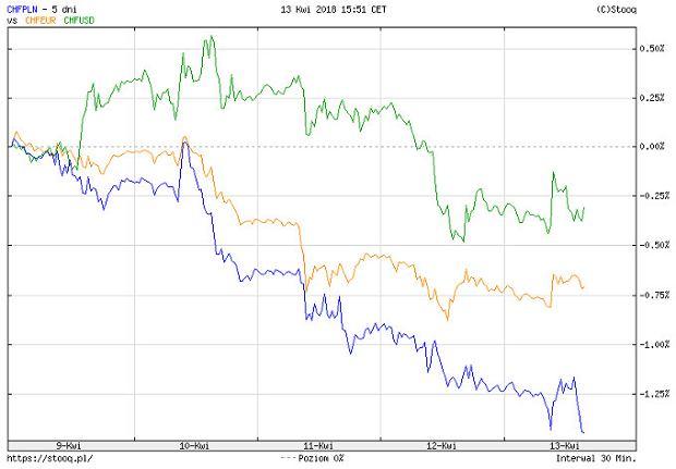Kurs złotego, dolara i euro względem franka