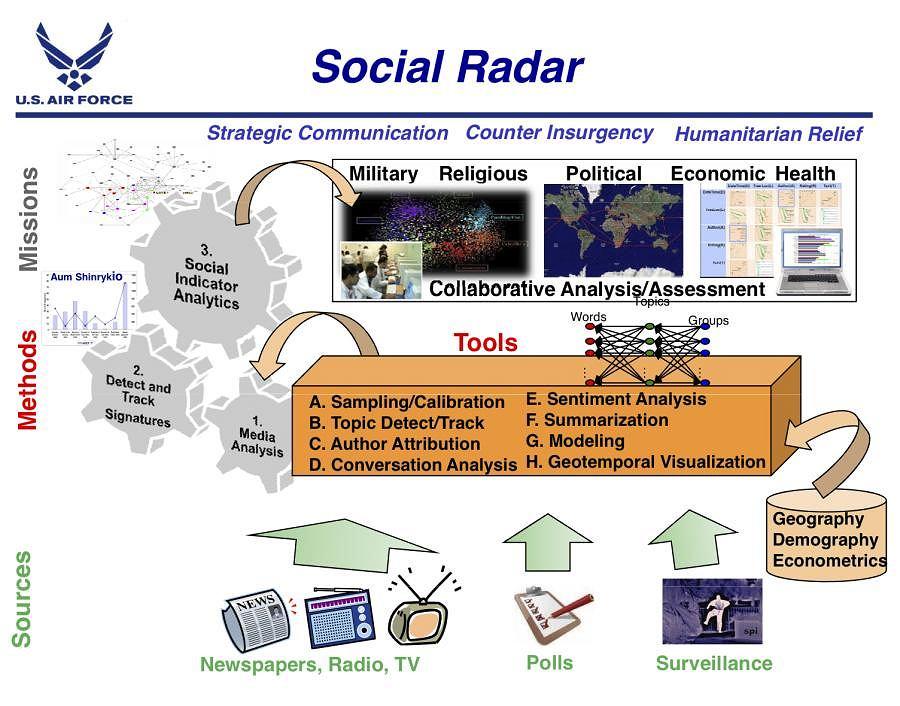 Schemat działania Radaru Społecznego