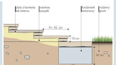 Podbudowa pod schody z płyt
