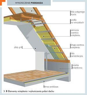 Ocieplenie Poddasza Styropianem Budowa Projektowanie I Remont