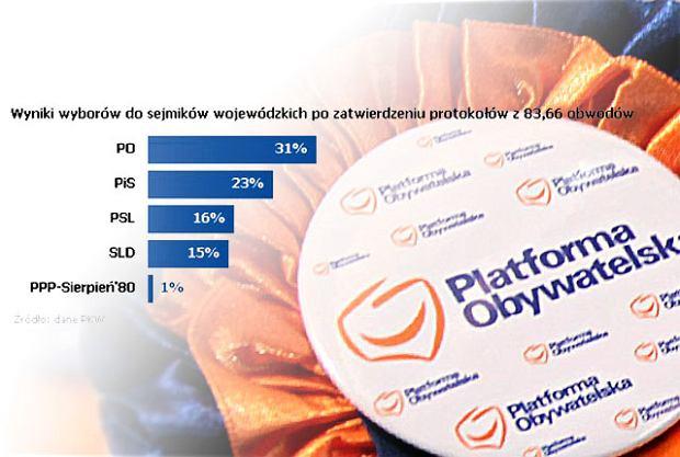 Zwyci�zc� wybor�w do sejmik�w wojew�dzkich jest PO. Drugie jest PiS, za nimi SLD i PSL