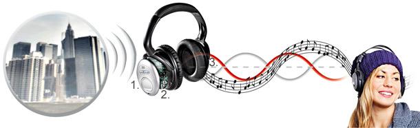słuchawki z aktywnym tłumieniem, słuchawki