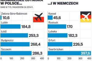 Lotniskowy problem Europy. Przestroga dla Polski?