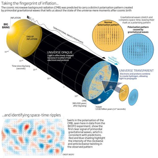 Grafika przedstawiaj�ca natur� i odkrycie fal grawitacyjnych