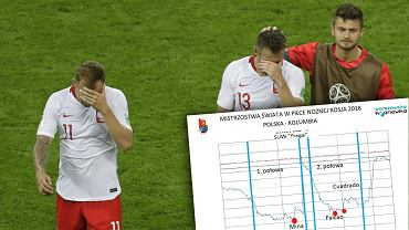 Zużycie wody w trakcie meczu Polska-Kolumbia
