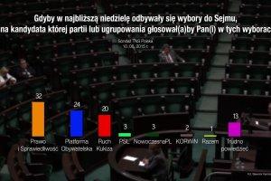 """Nowy sonda� TNS Polska dla """"Wiadomo�ci"""" TVP. Najwi�ksze poparcie spo�eczne dla PiS"""