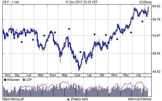 Cena ropy 1 rok