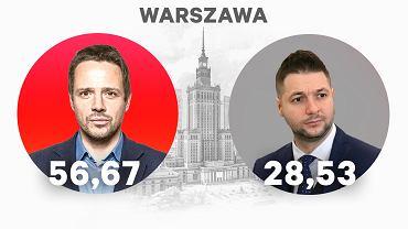 Oficjalne wyniki wyborów w Warszawie