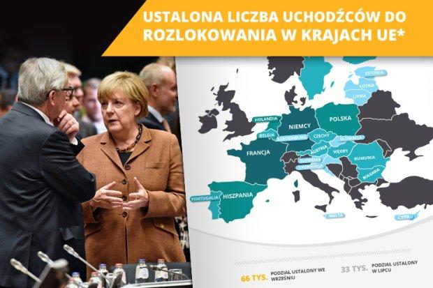 Ilu uchod�c�w maj� przyj�� poszczeg�lne pa�stwa UE